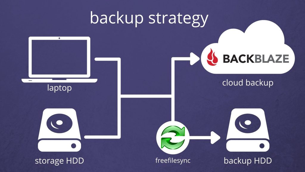 suggested backup strategy map