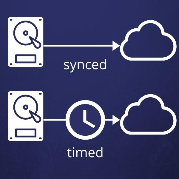 synced vs timed backup diagram