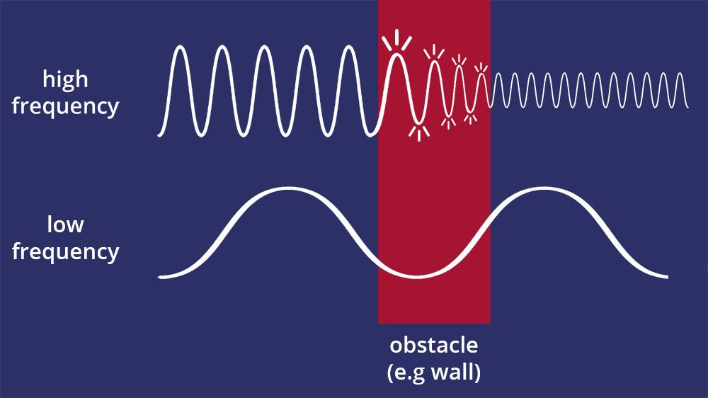 Sine Wave obstacle drop off diagram